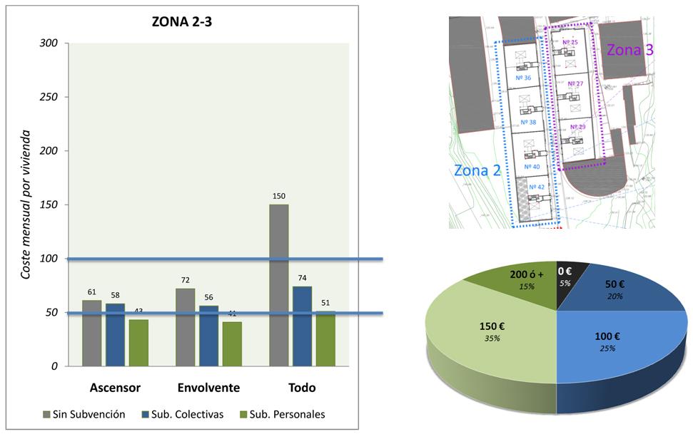 Resumen de subvenciones para zona 2-3